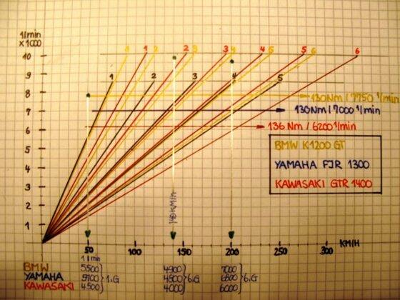 n-v-Diagramm K1200GT/FJR/GTR